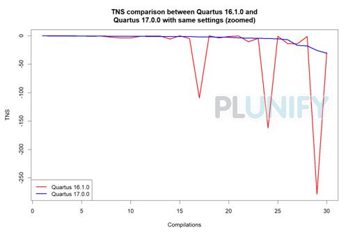 Intel FPGA Toolchain Comparison 2