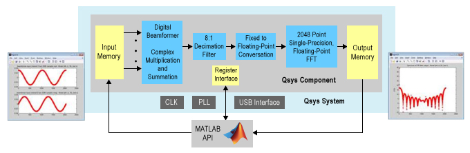 automotive_digital_radar_ref_design
